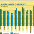 Riikliku Eksami- ja Kvalifikatsioonikeskuse koduleheküljel avaldatud statistika alusel võib teha järelduse, et läinud õppeaastal sooritasid Saare maakonna gümnaasiumide lõpuklasside õpilased riigieksameid mõnevõrra paremini kui riigis tervikuna.