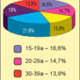 Sotsiaal- ja turu-uuringute firma Saar Poll eelmisel nädalal avalikustatud värske meediauuringu andmetel loeb mullu detsembris taas päevalehena ilmuma hakanud Oma Saart kokku 24 000 inimest.