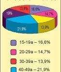 Meediauuring näitab Oma Saare populaarsust noorte ja haritumate hulgas