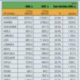 Saare maavalitsuse andmeil laekus 2007. aastal kõige rohkem tulusid Pihtla vallas – prognoositud eelarvet täideti koguni 128,9 protsenti ning tulumaksu laekus loodetust ligi kolmandik ehk 32,1 protsenti enam. Nii sai valla 8,2 miljoni kroonisest eelarve maksutulust aasta lõpuks 10,7 miljonit. Pihtla vallavanema Tõnu Hüti sõnul oli tulumaksu niivõrd heal laekumisel kaks peamist põhjust.