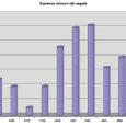 """26. veebruari Oma Saares jäi artiklis """"Majandus on riigi alustugi"""" silma tsitaat: """"Kui vaadata Saaremaa elanike arvu vähenemist, siis on raske optimistlikke ennustusi teha. Eelmise sajandi esimesel veerandil (1922. a) elas Saare maakonnas 57 157 inimest."""
