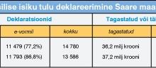 E-maksuameti kasutamine kasvab