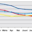 Kuigi Saare maakonna tööpuudus on praegu saavutanud viimase kahe aasta kõrgeima taseme, pole see Eesti riiki tabanud majanduslangusest hoolimata taasiseseisvusaja rekordtaset veel löönud. Kui võrrelda aga töötuse määra aastataguse perioodiga, on juurdekasv Saaremaal riigi üks madalamaid.