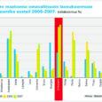 Statistikaameti andmeil oli 2007. a lõpus Saare maakonna omavalitsuste keskmine võlakoormus Eesti maakondadest kõige kõrgem, ulatudes 35,3 protsendini. Selle näitaja poolest ületavad saar-lased 0,3 protsendipunkti võrra riigi rikkaimat maakonda Harjumaad.