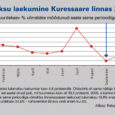 Kuna majandusprognoosid eelolevaks aastaks pole just kõige optimistlikumad, otsustas Kuressaare linnavalitsus vähendada 2009. aasta eelarve eelnõus algselt kavandatud tulude laekumist veidi enam kui kolme miljoni krooni võrra. See omakorda aga tähendab, et eelarve tasakaalu säilitamise nimel tuleb paratamatult vähendada ka kulusid – üheks kokkuhoiuallikaks on tegevuskulude, eelkõige aga linnaeelarvest töötasu saavate töötajate palga külmutamine.