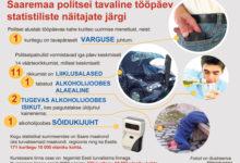 Politsei: Saaremaa on Eesti üks turvalisemaid piirkondi