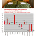 Statistikaameti andmetel vähenes ööbimiste arv Saaremaa majutusettevõtetes detsembris ligi viiendiku võrra, kusjuures peamine langus on põhjustatud siseturismi kahanemisest.