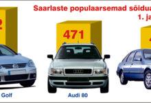 Saarlased eelistavad Saksa ja Ameerika automarke