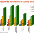 Eestilt ehtsat riiklikku pensioni vastu võtta on tänavune aasta meie eakatel kümnes – sinnamaani oli neil pikka aega tulnud leppida riigilt üksnes elatusraha saamisega. Riiklike pensionide tõelise kehtestamiseni jõudis 1991. aasta augustis taasiseseisvunud Eesti alles 1. aprillil 2000, kui täies ulatuses jõustus riigikogus 26. juunil 1998 vastu võetud riikliku pensionikindlustuse seadus. Selle seaduse alusel on Eestis vanaduse, töövõimetuse ja toitjakaotusega kaasneva vaesuseriski vastu sundkindlustatud kõik töötajad ja füüsilisest isikust ettevõtjad. Lisaks võimaldab kogumispension tänastel töötajatel oma vanaduspõlveks riiklikule pensionile lisa varuda.