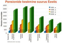 Vaevaline tee elatusrahast euroopaliku pensionini
