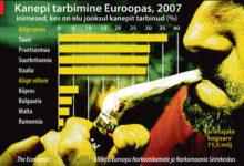 Kellele Euroopas meeldib kanep?