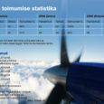 """Kuressaare lennuväljale maandumine muutub lenduritele sel aastal oluliselt lihtsamaks, sest praeguse n-ö silma järgi lennuki alla toomise asemel saavad nad kasutama hakata elektroonilist """"täppislähenemise"""" süsteemi."""