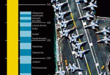 Maailma suurimad sõjaväele kulutajad