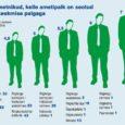 Eelmisel esmaspäeval alustatud palgajutuga jõudsime tõdemuseni, et inimeste sissetulekute väga suure erinevuse poolest silma paistva Eesti keskmine palk ei küüni veerandinigi Euroopa Liidu keskmisest ning riigi keskmisest väiksemat palka saab meil ligi kolmveerand palgasaajatest. Nagu lubatud, võtame täna lähema vaatluse alla Eesti palgasaajate ülemisse veerandisse kuulujad.