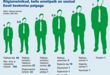 Tipptasemel palgatöö teeb Eestis miljonäriks