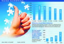 Sotsiaalmaksu järsk tõus sunnib FIE-sid tegevust lõpetama