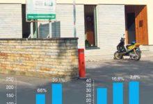 Kinnisvaratehingute maht vähenes ligi kolmandiku võrra