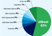 Millist tulevikku ootavad Saaremaa noored