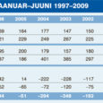 Tänavu juunikuus registreeriti Saaremaal ja Muhumaal kokku 42 lapse sünd, mis on viimase kümne aasta rekordeid.