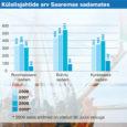 Esimese poolaasta jooksul on Kuressaare sadam võtnud vastu enim külalisjahte Saare maakonna sadamate seas, tõugates troonilt Ringsu sadama Ruhnus.