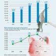 Kõrvalolevatelt joonistelt ilmneb, et majanduslikus mõttes oli meie maakonna suurimale omavalitsusele, Kuressaare linnale kõige edukam aasta 2007: siis kasvasid jõudsalt nii maksumaksjate arv kui elanike brutotulu, millelt omavalitsusele tulumaksu arvutatakse.