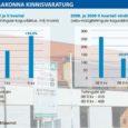 Maa-ameti andmetel sooritati tänavu teises kvartalis Saaremaa kinnisvaraturul 405 ostu-müügitehingut ehk 39 võrra rohkem kui esimeses kvartalis. Samas kasvas ligi 40% võrra ka ostu-müügitehingu keskmine hind.