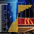 Milline riik paistab silma madala vahetuskursi poolest, milline aga kõrge? Ajakirja The Economist Big Mac indeks on hea juhis valuuta tegeliku kursi hindamiseks.