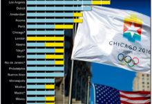 Olümpiavõitjad ja -kaotajad: Millised kandidaatlinnad on enam põrunud