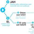 Digilevile üleminek on ukse ees. 1. juulil 2010 lõpeb Eestis analoogtelevisiooni ajastu.