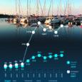 Kümme aastat tegutsenud Kuressaare jahisadamas on käinud 2539 alust 9087 inimesega, kes sadamas läbiviidud uuringute järgi on maakonda jätnud hinnanguliselt 14–18 miljonit krooni. Mõningail andmeil on linna jahisadam Eestis külastatavuselt kolmas pealinna ja Ruhnu sadamate järel, aga igal juhul siin piirkonnas Ruhnu kõrval külastatavuselt teine.