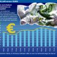 Ajal, mil Eesti plaanib eurotsooniga ühinemist, levivad maailma ajakirjanduses euro tuleviku suhtes pessimistlikud sõnumid. Näiteks sel nädalal kirjutasid lehed, et Prantsusmaa ühe vanema ja suurema panga analüütikute arvates on euro krahh möödapääsmatu. Säärane pessimistlik prognoos käidi välja ajal, mil Euroopa ühisvaluuta jätkuvalt nõrgeneb ja mõnede eurotsooni kuuluvate riikide retsessiooninäitajad on lähenemas 10 protsendi piirimaile.