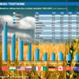 Esimest korda ajaloos möödub Venemaa nisutoodangu maht sel aastal USA toodangu mahust. See näitaja on Venemaa uue põllumajandusstrateegia tulemus, kirjutab Pariisi parempoolne ajaleht Le Figaro.