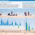 Statistikaameti andmetel kasvas mais ööbimiste arv Saare maakonna majutusasutustes mullusega võrreldes veidi enam kui viiendiku võrra – tegemist on suurima kasvuga viimase kahe aasta jooksul, kusjuures lõviosa sellest juurdekasvust andsid Soome turistid.