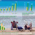 Ööbimiste arvu kasv Saare maakonna majutusasutustes jätkus ka juunis. Tõsi, maikuuga võrreldes on kasvutempo mõnevõrra aeglustunud, kuid poole aasta lõikes on see siiski üks kõrgemaid näitajaid.