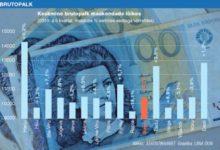 Keskmise brutopalga langus asendus tõusuga