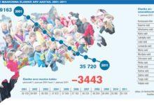 Maakonna rahvastikus laiutab auk
