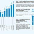 Tunamullusega võrreldes kasvas Saare maakonna majutusasutustes registreeritud ööbimiste arv läinud aastal veidi enam kui 10 protsenti, mis on mõnevõrra madalam näitaja kui Eestis tervikuna. Ka oli 2010. aastal registreeritud ööbimiste arv märkimisväärselt väiksem kui majandusbuumi ajal, s.o aastatel 2007 ja 2008. See-eest Eestis tervikuna oli mullu majutusasutustes registreeritud ööbimiste arv viimase viie aasta kõrgeimal tasemel.