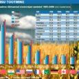 Põllumajandusanalüütikute viimastel kuudel tehtud prognoosid ei ole just kuigi lootust sisendavad: läinud aastal maailmaturul alanud toiduainete hinnatõus jätkub suure tõenäosusega ka sel aastal. Säärase pessimistliku prognoosi kasuks räägib kaks argumenti: esiteks teraviljaekspordi keelustamine Venemaal, mida peagi tõenäoliselt pikendatakse 2011. aasta lõpuni, ja teiseks islamimaailmas puhkenud rahutused.