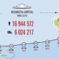 16 aastaga on Kuivastu–Virtsu liini kasutanud pea 17 miljonit reisijat. See on üsna hoomamatu arv. Võrdlusena võib tuua, et selle ajaga on üle Suure väina liikunud pea 13 korda sama palju rahvast kui Eestis elanikke. Või siis sama palju rahvast kui Hollandis või Kasahstanis elanikke.