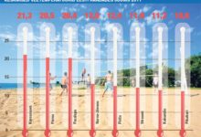 Kuressaares Eesti kuumim merevesi