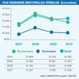 Kuressaare maksumaksjad teenisid eelmise aasta jooksul brutotulu 914,1 miljonit krooni. Esimest korda alates 2006. aastast, mil selliseid võrdlusi tehtud on, langes aga linna keskmine kuupalk alla Eesti keskmise.
