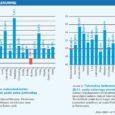 Maksu- ja tolliameti andmetel kasvas Saare maakonnas esimesel poolaastal üksikisiku tulumaksu laekumine möödunud aastaga võrreldes 4 protsendi võrra. See tähendab, et tänavu laekus omavalitsuste eelarvesse kuue kuuga ligi 282 000 eurot (s.o u 4,41 mln krooni) enam kui mullu samal ajal. Samas tuleb kohe tõdeda, et maksulaekumise kasvutempo on Saare maakonnas jätkuvalt aeglasem kui Eestis tervikuna – keskmiselt kasvas tulumaksu laekumine Eestis 5 protsendi võrra.