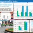 Statistikaameti andmetel kasvas maikuus ööbimiste arv Eesti majutusasutustes mullusega võrreldes keskmiselt 12,3 protsenti, samas kahanes Saare maakonnas hotellide klientuur 4,2 protsendi võrra. Asjatundjate arvates on aga mai alles turismihooaja algus ja ainuüksi selle kuu nigelate näitajate alusel ei tohiks kogu suve kohta pessimistlikke järeldusi teha.