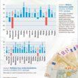 Juulis kahanes üksikisiku tulumaksu laekumine Kuressaare linnas mullusega võrreldes ligi 250 000 euro ehk 26,5 protsendi võrra. Sellise suure tagasilöögi põhjuseks on ilmselt asjaolu, et 2010. aasta juuli oli linnale maksulaekumise osas ebatavaliselt edukas: tänu ühekordsele ülelaekumisele tuli linnakassasse tulumaksu tookord ligi kolmandiku võrra enam kui 2009. aasta juulis.
