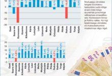 Juulis kahanes linna maksulaekumine enam kui veerandi võrra