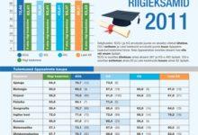 Saaremaa kõigi gümnaasiumide tulemused küünivad üle riigi keskmise