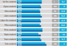 Saarlaste brutopalk jääb alla Eesti keskmise