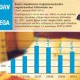 Ööbimiste arvu kasv Saare maakonna majutusasutustes jätkus ka juulis. Tõsi, Eesti keskmise näitajaga võrreldes oli meil juurdekasv märkimisväärselt väiksem, see-eest on aga Saaremaa majutusasutuste külastajate arv juba ligilähedane majandusbuumi aastate tasemele.