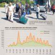 Saarte turismiarenduskeskuse tellimusel ning Saaremaa omavalitsuste liidu ja Leader'i toetusel valmis uuring päevadest, mil turiste käis Saare maakonnas kõige rohkem. Uurimismeetodina kasutati mobiilpositsioneerimist. Järgnevalt anname ülevaate uuringus analüüsitud TOP 10 päevadest Saaremaa turisminduses perioodil 2008–2010.