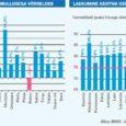 Maksu- ja tolliameti andmetel on tulumaksu laekumine Saare maakonnas septembri lõpu seisuga kasvanud möödunud aastaga võrreldes 2,3 protsenti. See tähendab, et tänavu laekus üksikisiku tulumaksu omavalitsuste eelarvetesse üheksa kuuga ligi 255 000 eurot enam kui mullu samal ajal. Samas on aga maksulaekumise juurdekasvu tempo Saare maakonnas märkimisväärselt madalam kui Eestis keskmiselt: riigis tervikuna kasvas tulumaksu laekumine enam kui 5 protsendi võrra.